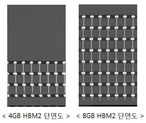 삼성·하이닉스, 차세대 메모리 `HBM` 강화